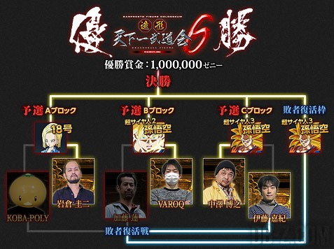 Zokei Tenkaichi budokai 6 : La Finale