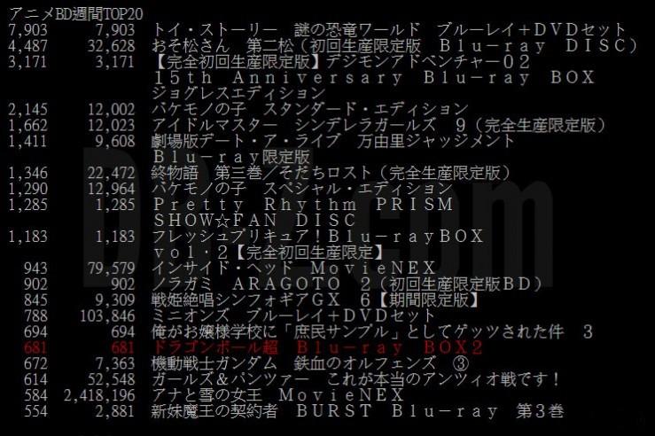Dragon Ball Super Box 2 (BLU-RAY) - Chiffres de vente (semaine 1)
