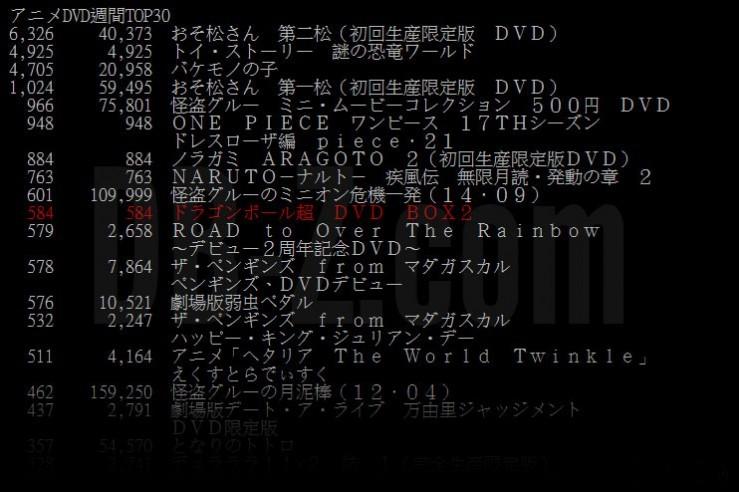 Dragon Ball Super Box 2 (DVD) - Chiffres de vente (semaine 1)