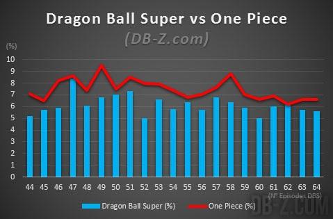 Audiences Dragon Ball Super vs One Piece