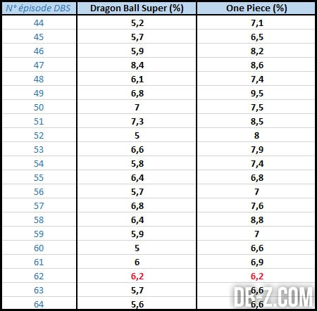 Dragon Ball Super vs One Piece (Audiences)