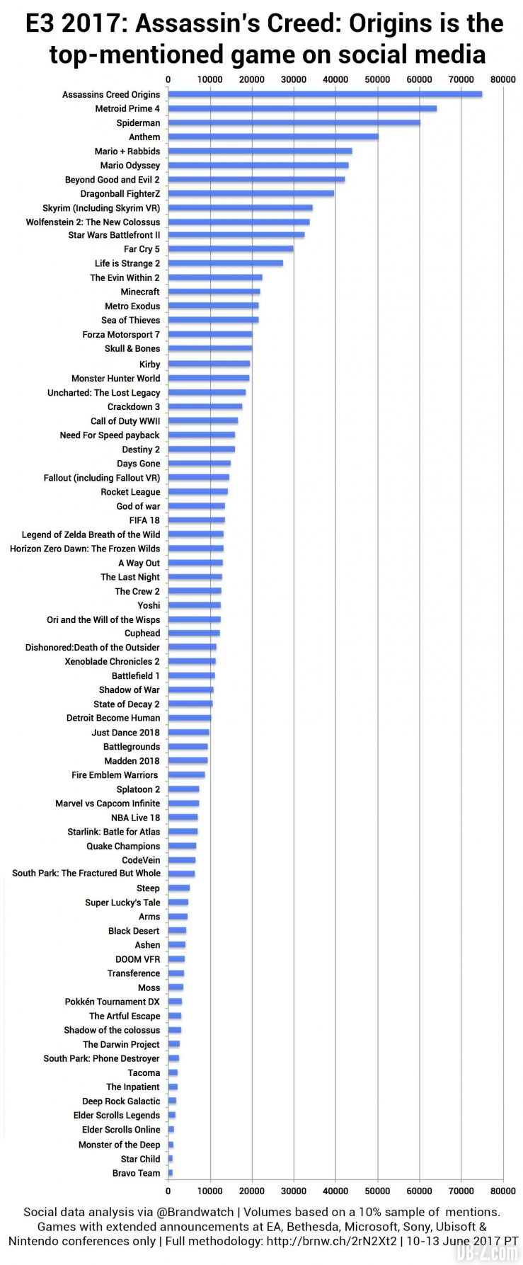 Dragon Ball FighterZ dans le top des jeux E3 mentionnés sur les réseaux sociaux