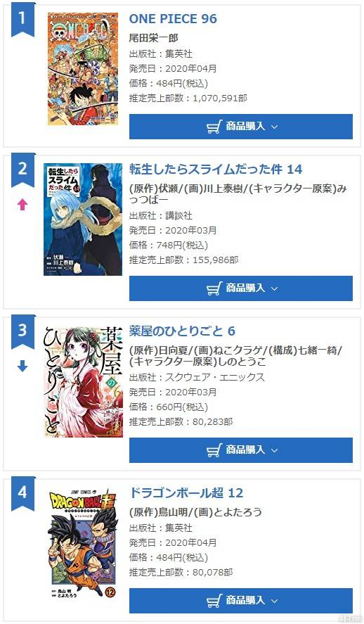 Classement vente manga dragon ball super tome 12