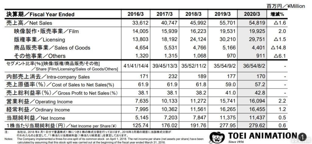 Résultat fiscaux Toei Animation 4Q 2020 1