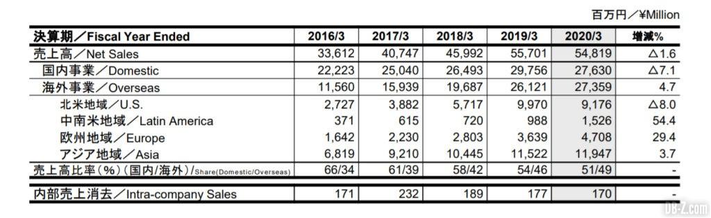 Résultat fiscaux Toei Animation 4Q 2020 2