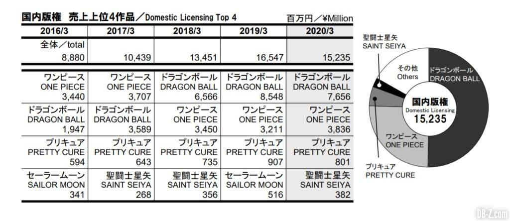 Résultat fiscaux Toei Animation 4Q 2020 3