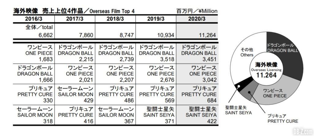 Résultat fiscaux Toei Animation 4Q 2020 4