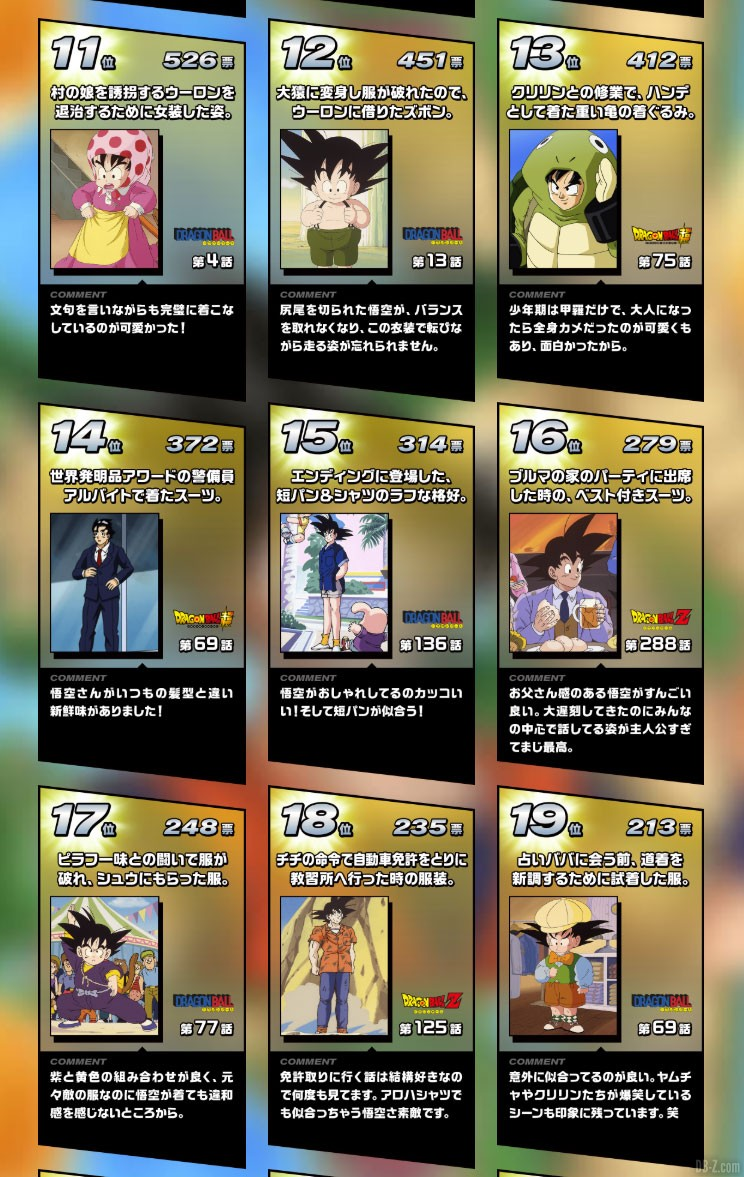 Resultat Vote Kakarot Collection Partie 2