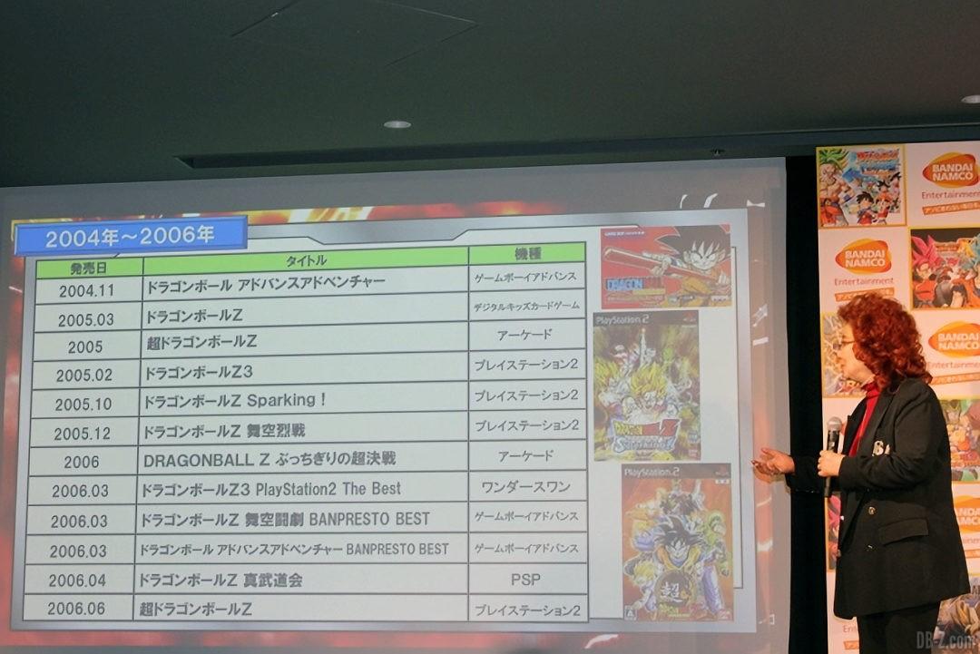 Les jeux video avec la voix de Masako Nozawa