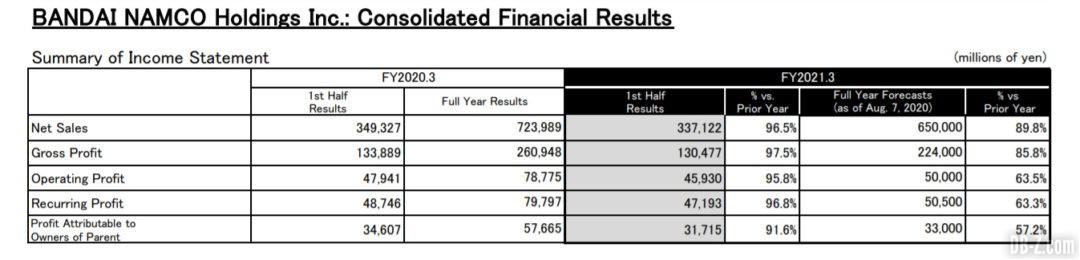 Bandai Namco Resultats Exercice 2021 Resultats financiers consolides