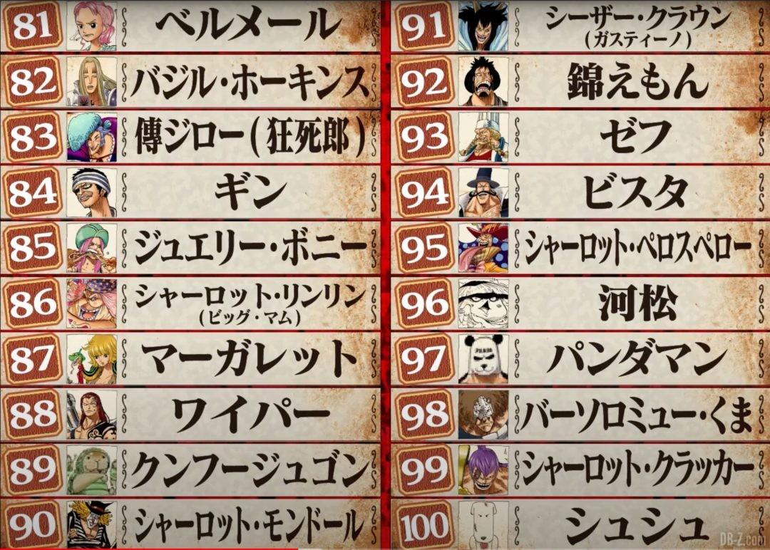 One-Piece-World-Top-100-81-100