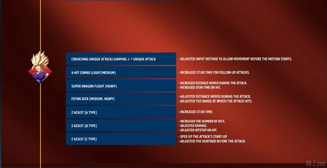 DBFZ-1.28-Patch-Notes-Gohan-Super-Saiyan-2