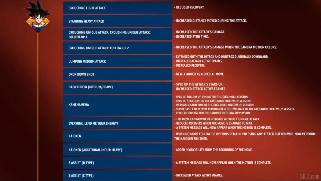 DBFZ-1.28-Patch-Notes-Goku-normal